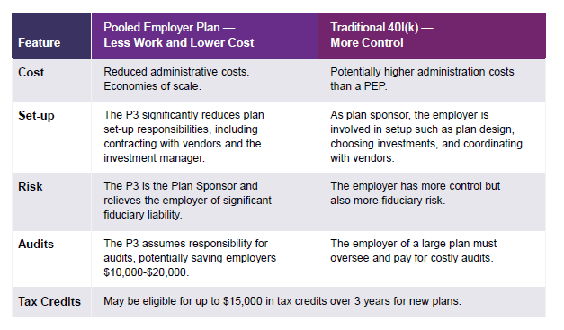 Chart comparing PEP plans to 401K plans