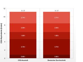 CO2-Bilanz: Meine persönlichen CO2-Emissionen berechnen