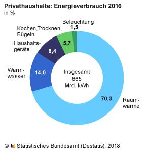 energieverbrauch-privathaushalte-2016 (1