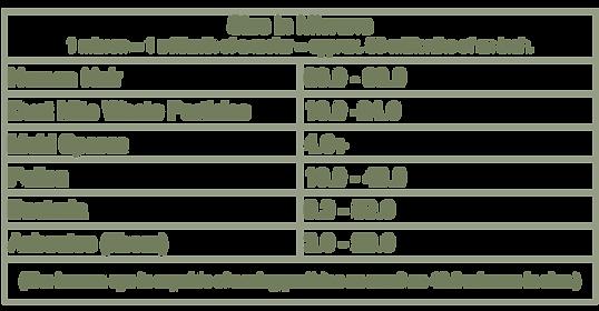 HEPA_Micron_Table.png