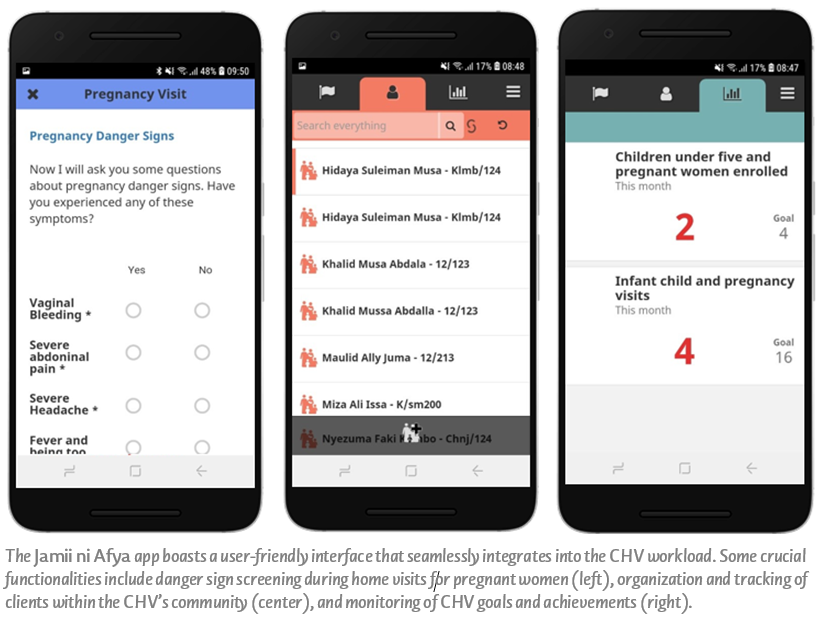 The Jamii ni Afya app boasts a user-friendly interface that seamlessly integrates into the CHV workload. Some crucial functionalities include danger sign screening during home visits for pregnant women (left), organization and tracking of clients within the CHV's community (center), and monitoring of CHV goals and achievements (right).