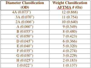DIAMETER AND EQUIVALENT AFTMA CLASSIFICATION TABLE