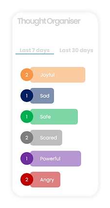 ThoughtCatch - Keep your thoughts organised in categories.