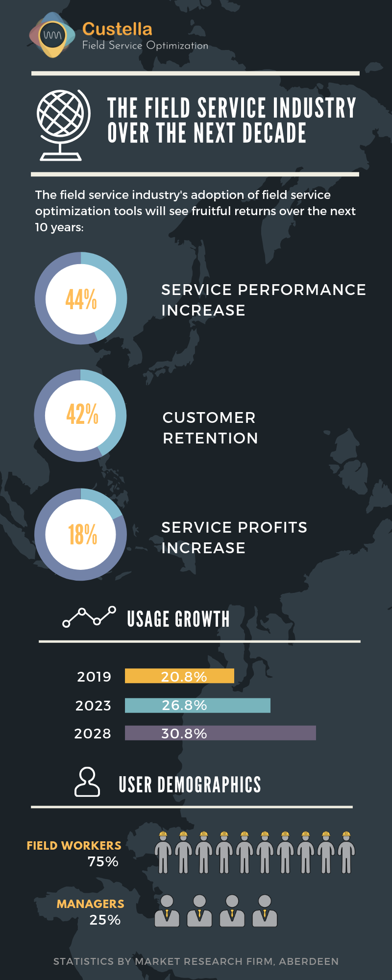 Custella field service optimization infographic: The field service industry over the next decade