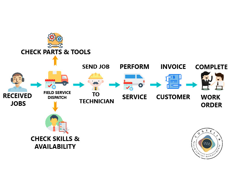 Graphic of the workflow in field service optimization app Custella.