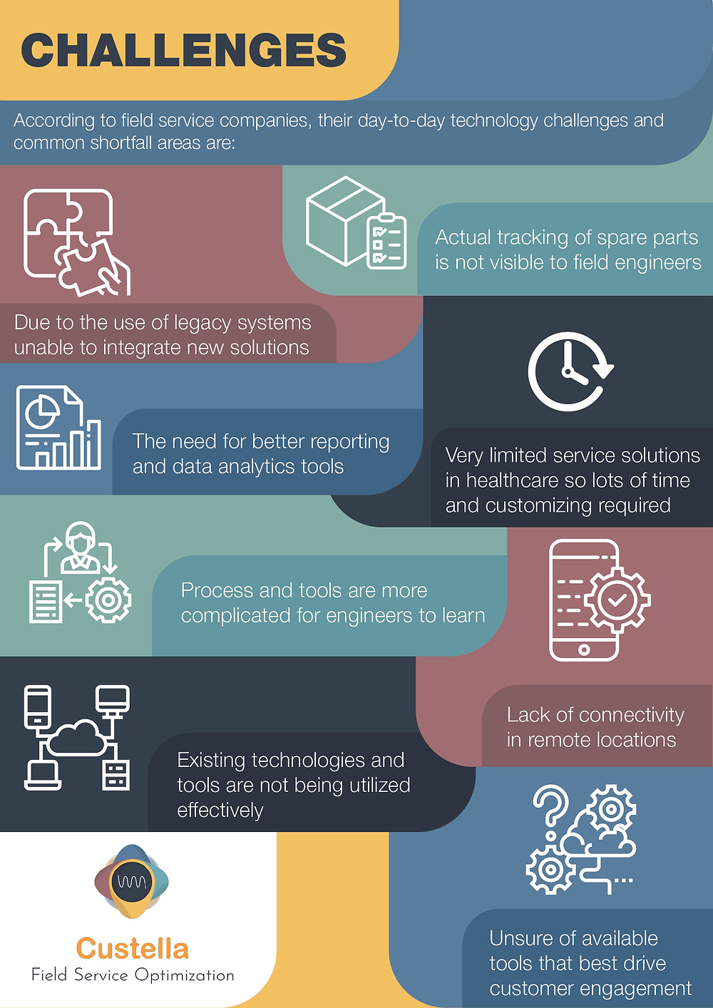 Custella Infographic: challenges faced by field service companies