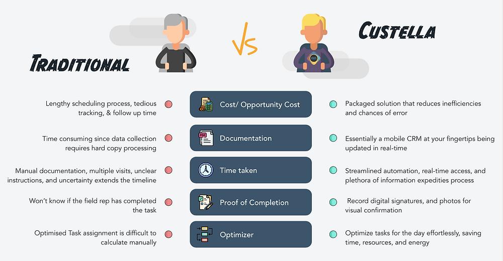 Infographic of traditional field service vs. Custella field service optimization software
