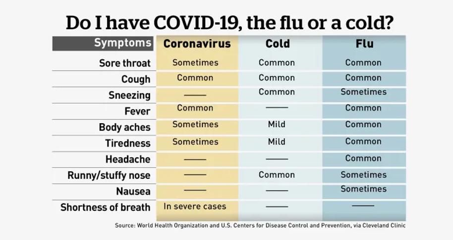 covid-19-symptom-chart.webp