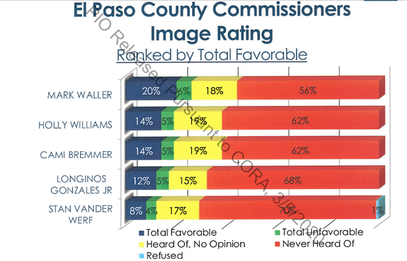Bar graph depicting public favorability of county Commission members, with 56-70% of respondents having never heard of the commissioner in question at all.