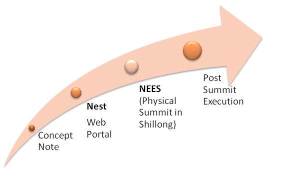 Stages of Economic Summit.jpg