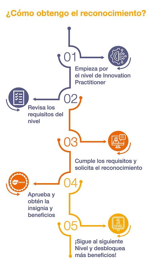 COMO-OBTENGO-EL-RECONOCIMIENTO.jpg