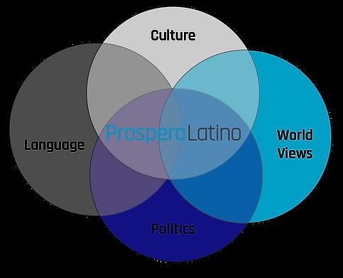 Graph depicting ProsperoLatino's differentiating factor.