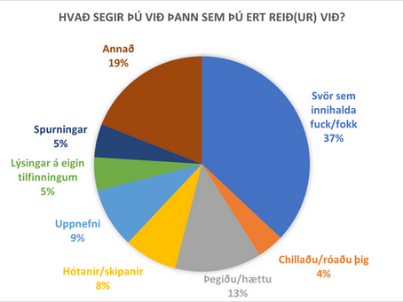 Hvað segir þú við þann sem þú ert reið(ur) við?