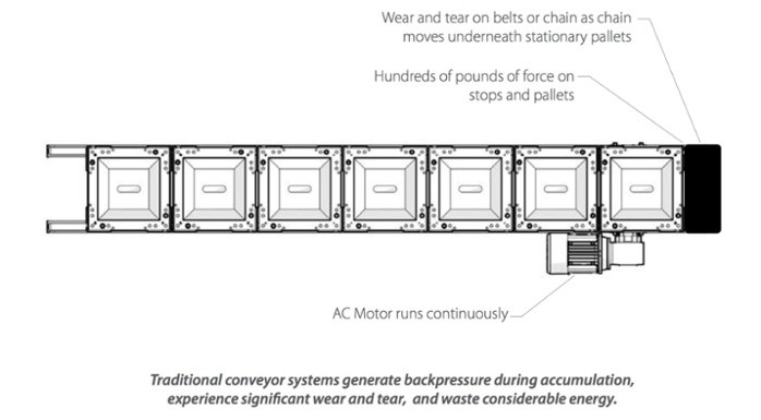 Traditional Assembly Conveyor