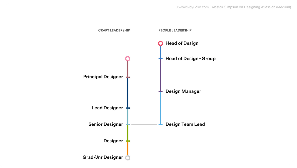 royfolio_article_Role-of-an-ideal-UX-Manager_02-role-from-atlassian.png