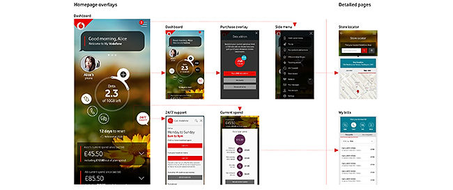 vodafone04_interaction-model-group-guide