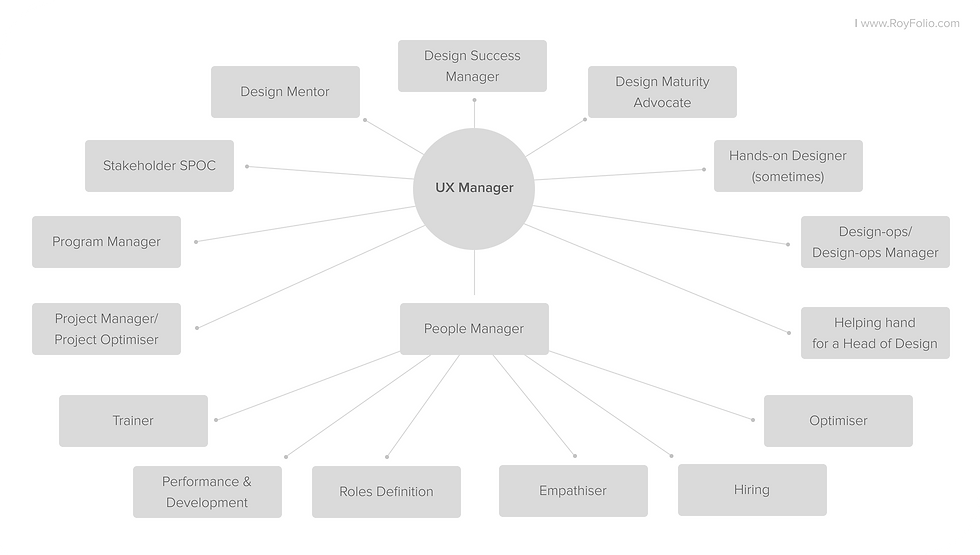 royfolio_article_Role-of-an-ideal-UX-Manager_03-summary-of-roles-in-industry-2021.png