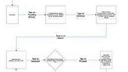 vodafone04_user-flows-and-mental-models.