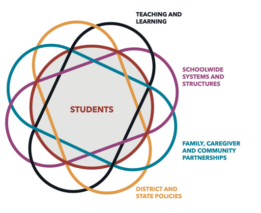 The BELE Framework is a guide for transforming student experiences and learning outcomes.