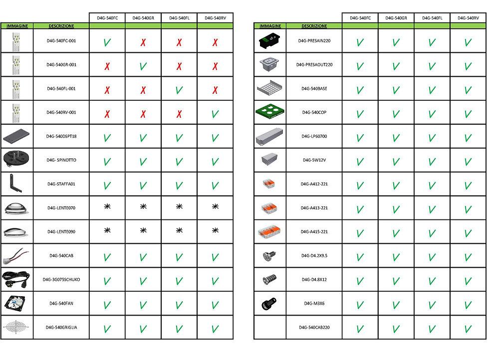 Domina4Grow | D4G540 components list