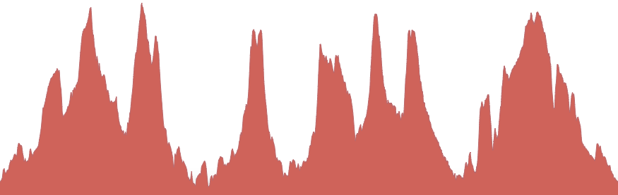 Profile of the Epic route 2017