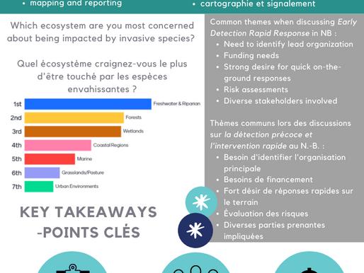 2021 NB Invasive Species Summit Report / Rapport du Sommet sur les Espèces Envahissantes au NB 2021