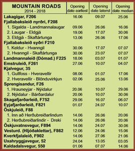Opening dates for Iceland F-roads