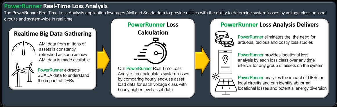 Real-Time Loss Analysis.png