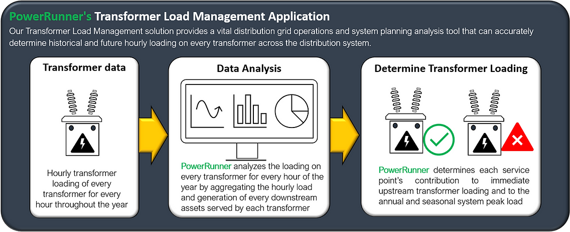 Transformer Load Management Application.