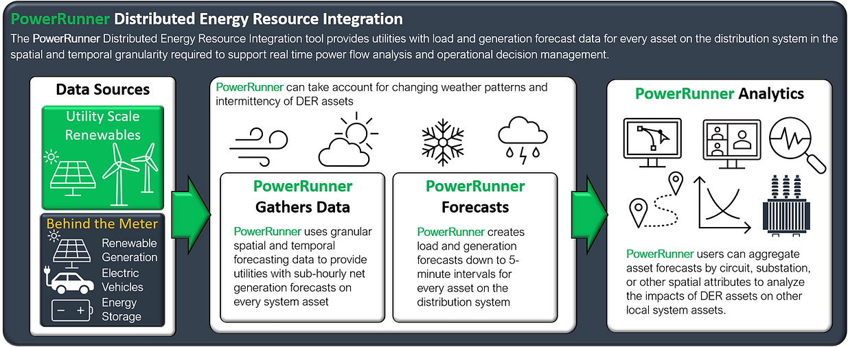 Distributed Energy Resource Integration.