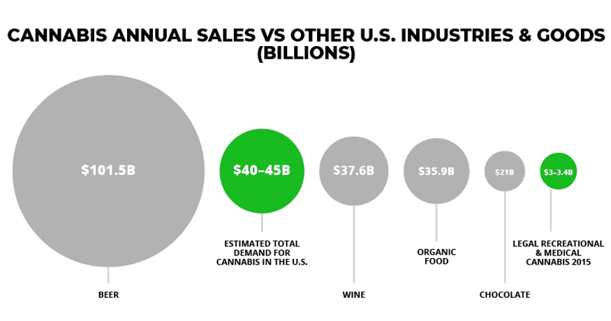 cannabis-sales-vs-us-goods.png