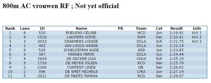 Uitslag KvV AC Indoor Gent - Aude Scheldeman