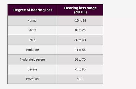hearingloss degree.webp