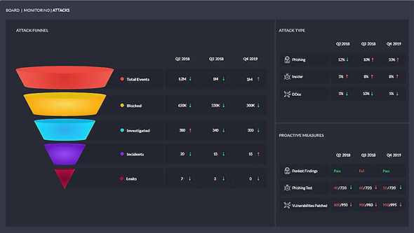 Cyber Security Dashboard for Board of Directors