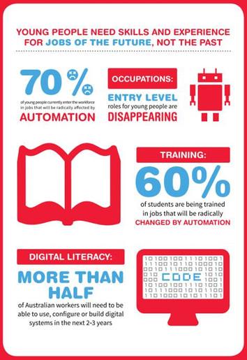 60% dos jovens estão aprendendo profissões que a AI (Inteligência Artificial) vai ocupar em apenas 2