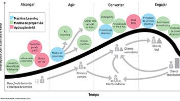 Onde a Inteligência Artificial vai impactar o marketing?