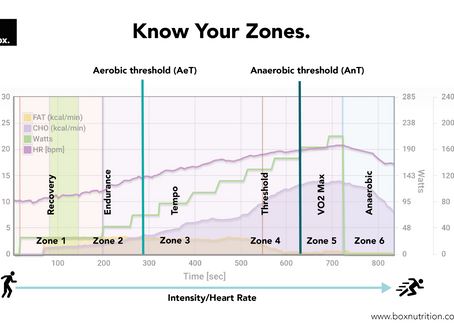 Know Your Zones - Get The Most From Your Training