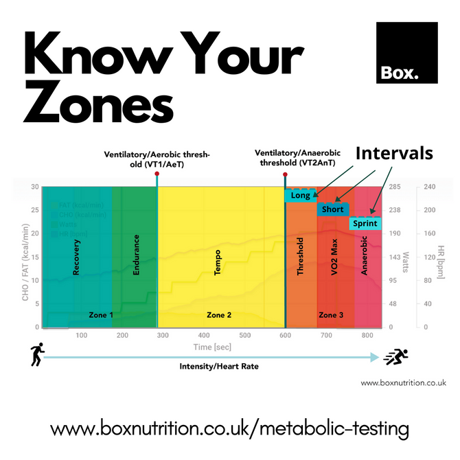 Why Knowing Your Thresholds Is Key To Determining Your Training Zones.
