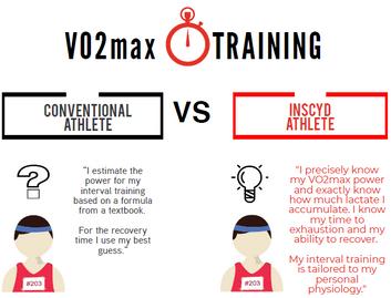 INSCYD VO2Max Training.png