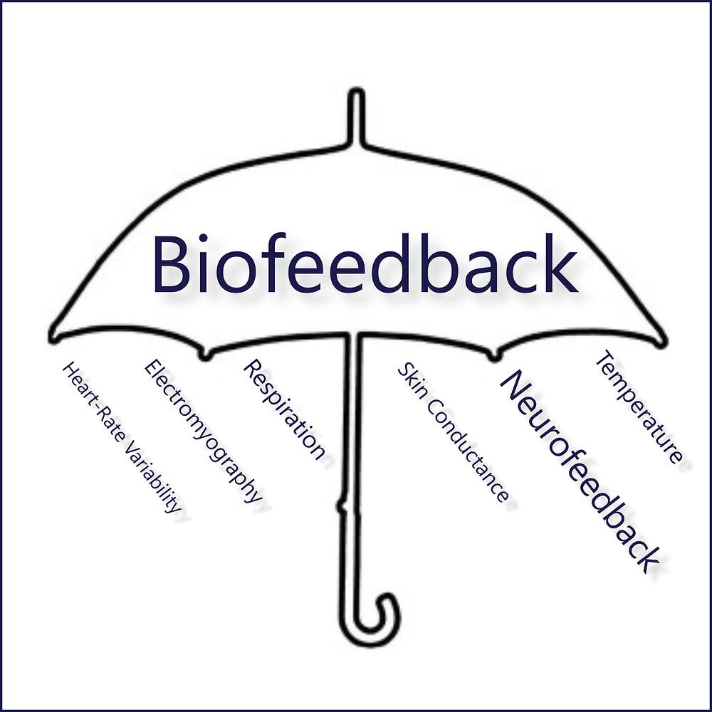 biofeedback umbrella