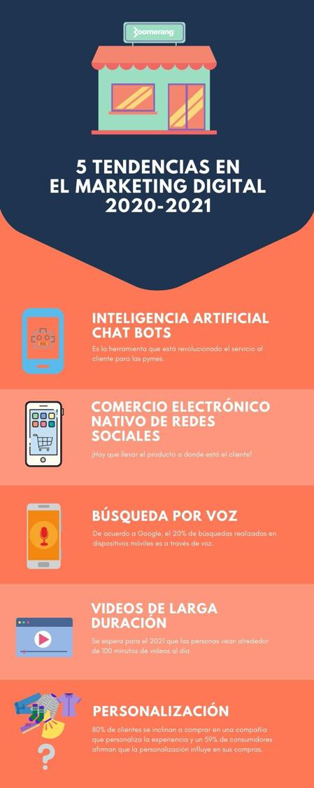 Infografico de tendencias en marketing digital