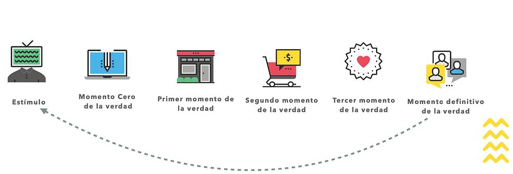 Infografico cambio del paradigma de la compra digital.