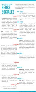 La historia de las redes sociales de 1996 hasta el 2020