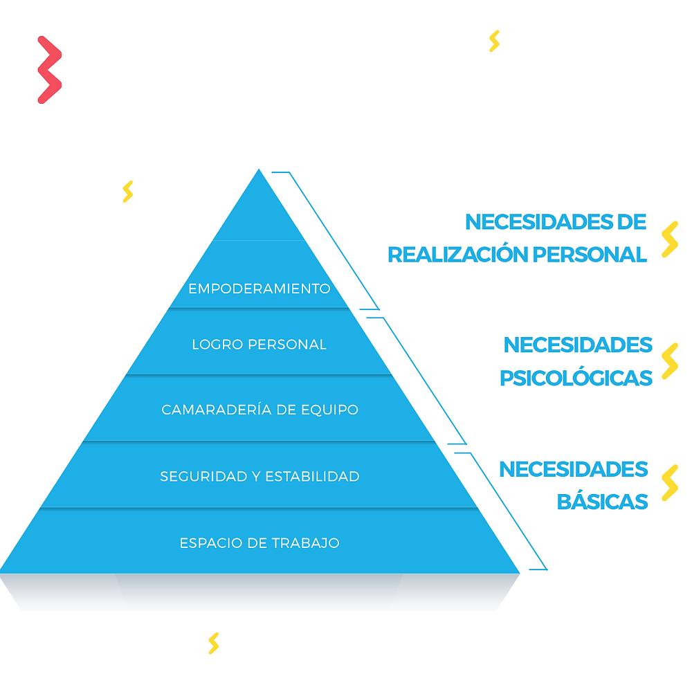 Piramide y jerarquia de las necesidades humanas