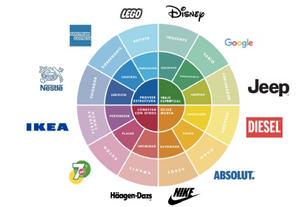 Arquetipos segun Carl Jung aplicados a las marcas y el marketing