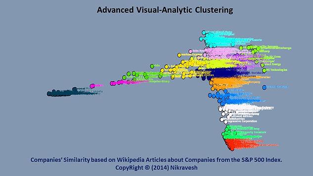 Stock Market Ysis | Advanced Visu Analytics Machine Learning Predictive Tools For