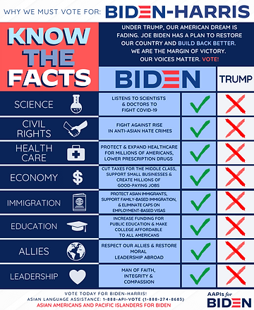 Why We Must Vote for Biden - Know the Facts