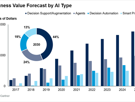 Gartner Says AI Augmentation Will Create $2.9 Trillion of Business Value in 2021