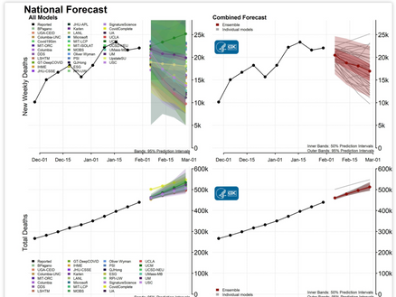 COVID-19 ANALYTICS - Interpretation of Forecasts of New and Total Deaths