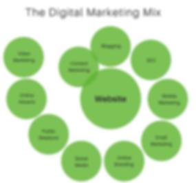 DigitalMarketingMix_edited.png